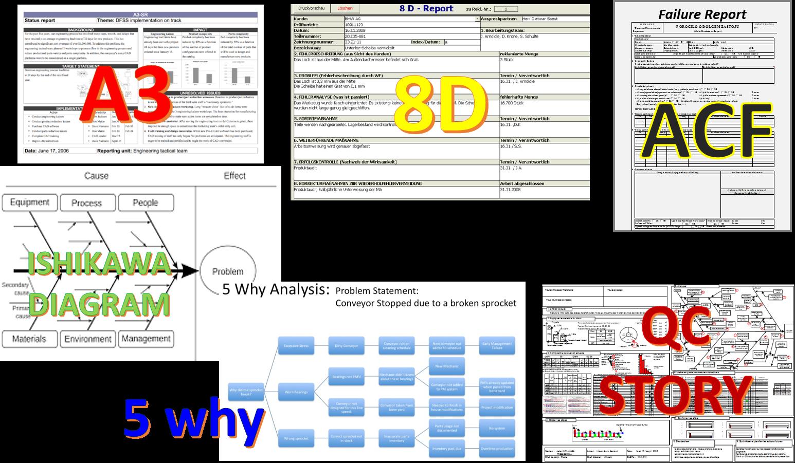 Reševanje problemov - zbirnik elementov za uspešno analizo