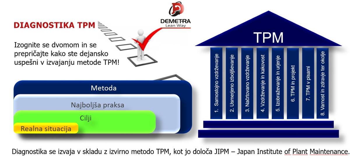 ZABLUDE O METODI TPM