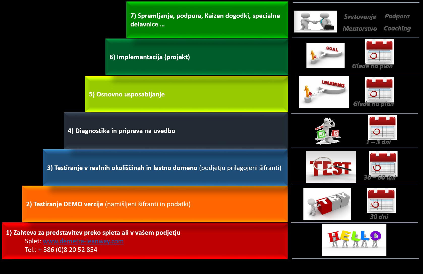 Prikaz osnovnih procesov, ki jih pokrivajo orodja PERFORMANCE STORYBOARD