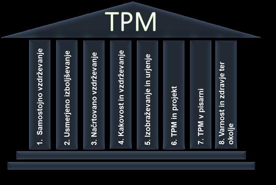 8 stebrov metode  TPM, ki vodijo do maksimalne storilnosti strojev