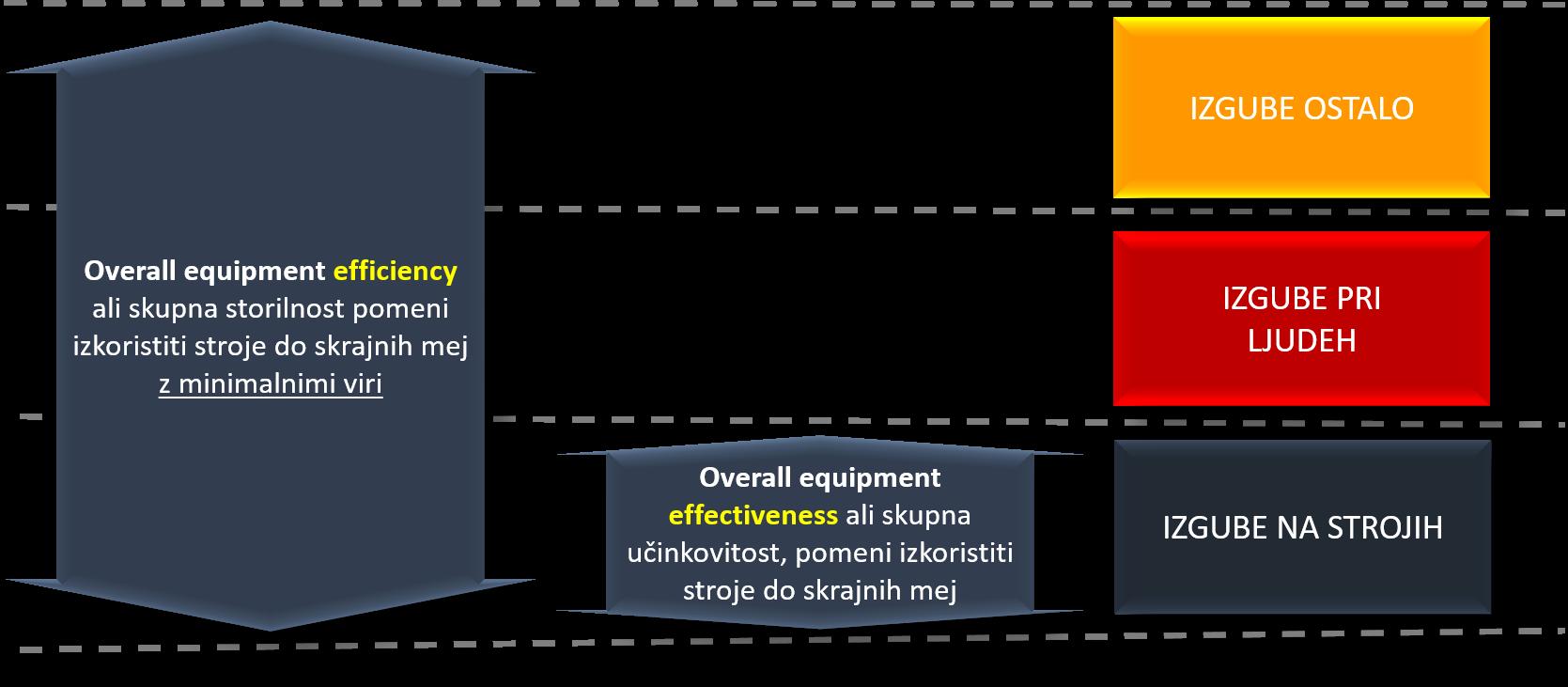 Primerjava med učinkovitostjo in storilnostjo in tri glavna področja izgub