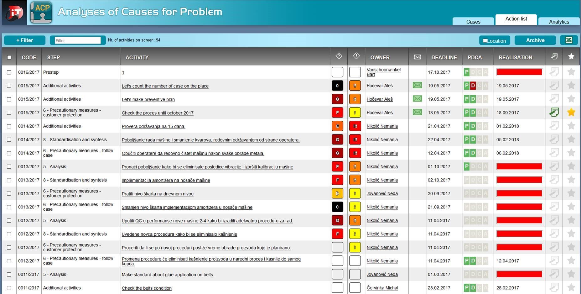 ACP Analysis of Causes for Problem seznam aktivnosti