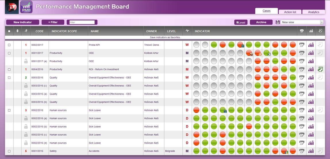 Orodje PMB omogoča jasno postavljanje in upravljanje ključnih kazalnikov uspešnosti