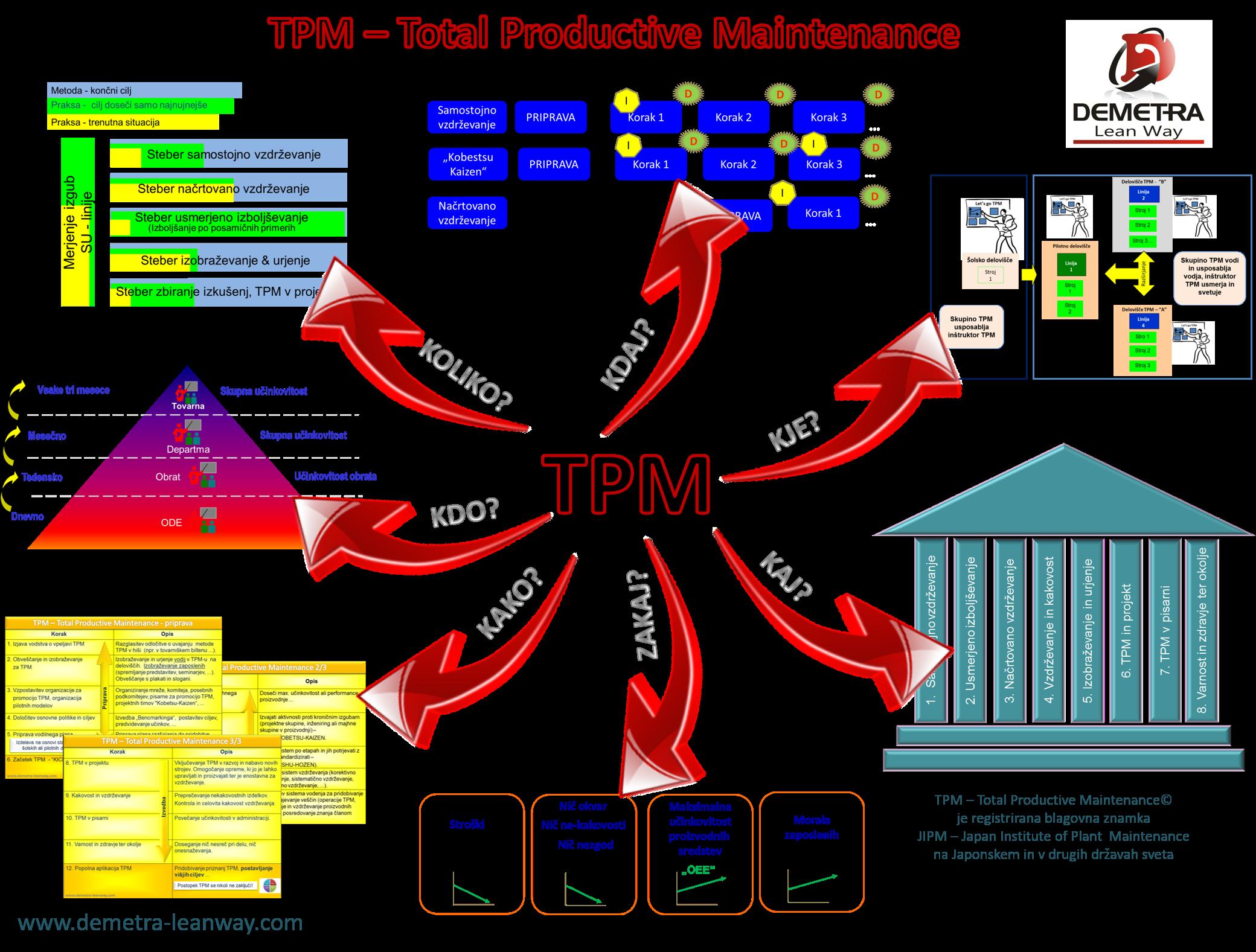 Metoda TPM Total Productive Maintenance / Celovito produktivno vzdrževanje