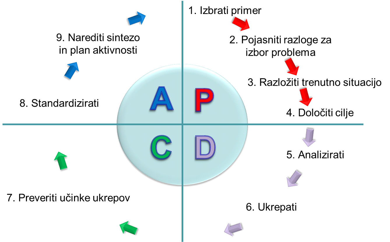PDCA v devetih etapah delavnica QRQC