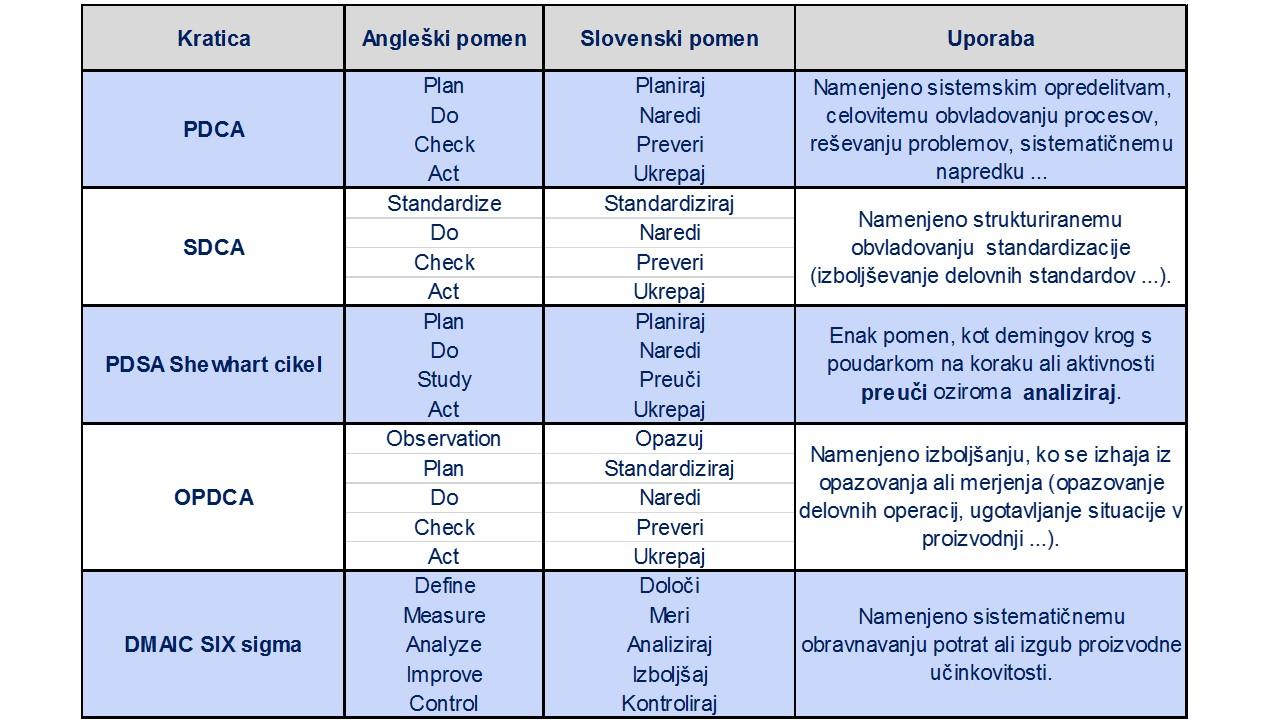 Tabela najbolj razširjenih ciklov na osnovi PDCA: