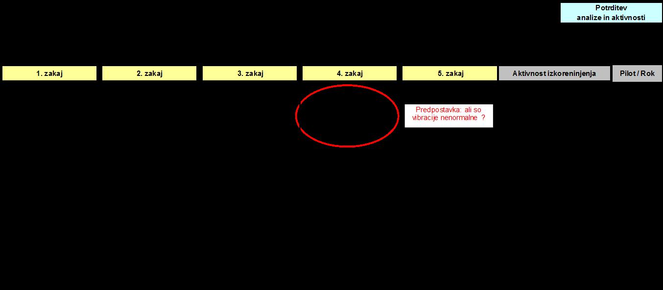 Slika 6: 5 x zakaj