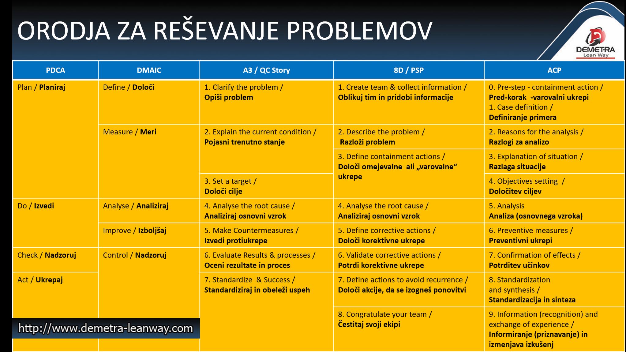 Slika 10: Večina orodij za reševanje problemov je v osnovi zelo podobnih