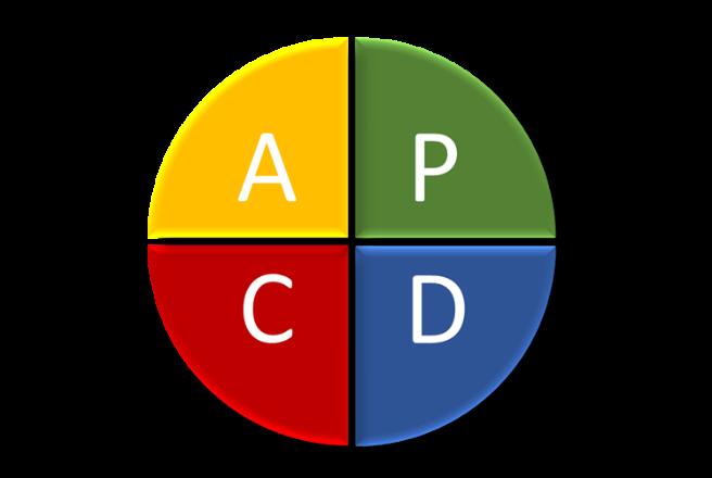 PDCA ali Demingov krog