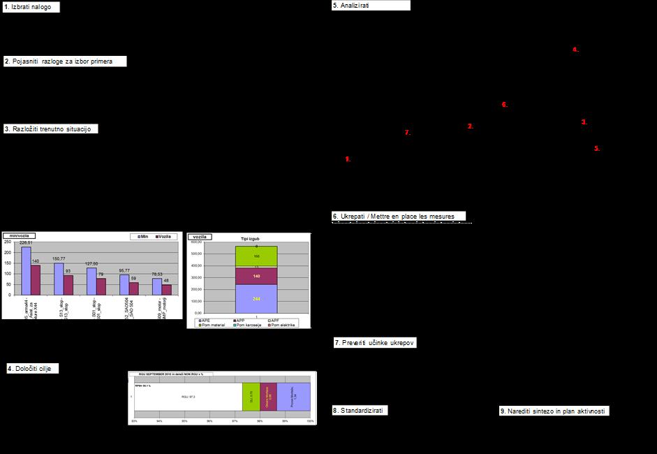 QC Story ali A3, primer strukturiranega reševanja problema po PDCA ciklu na obrazcu.