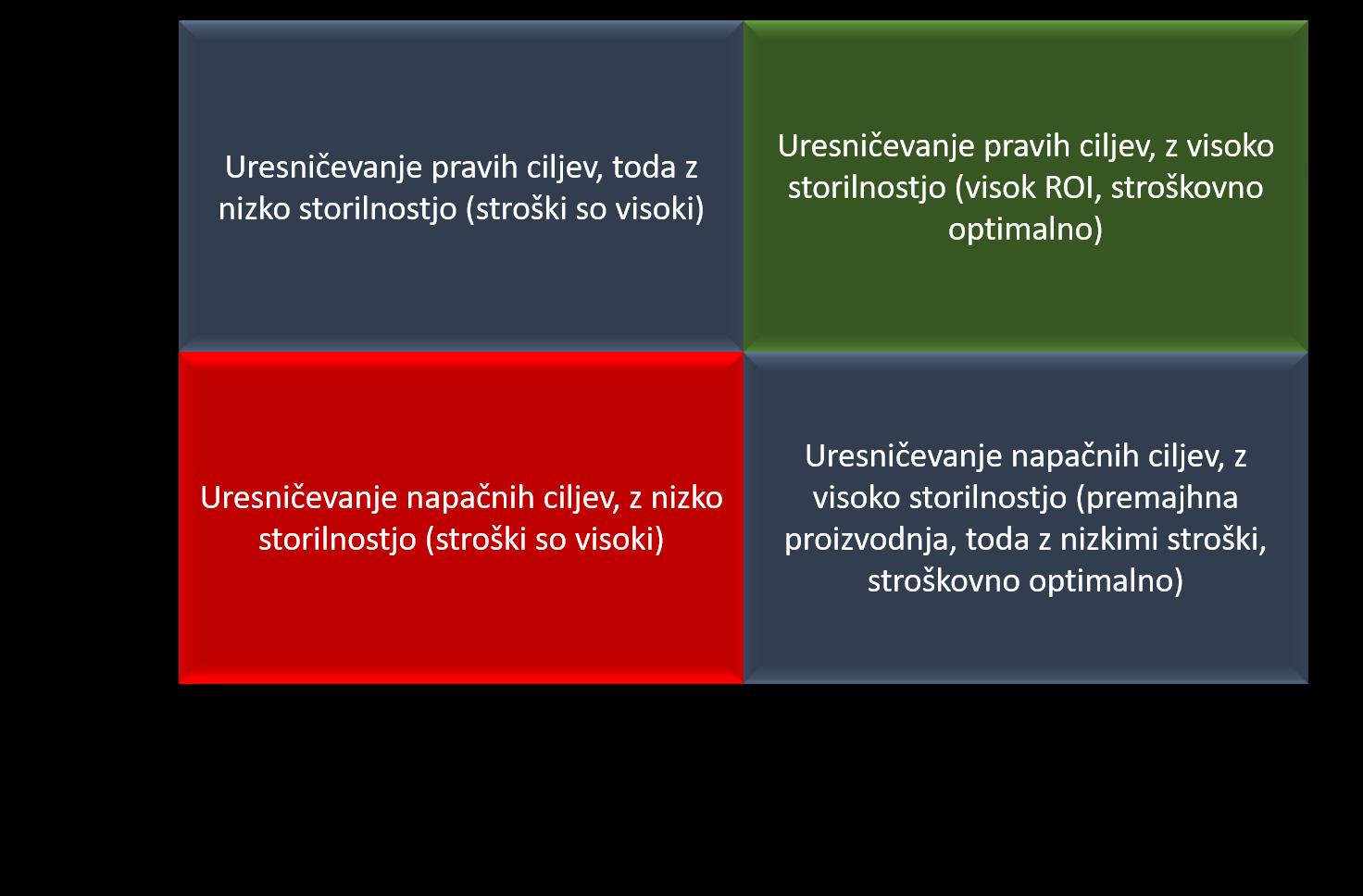 Matrika s primerjavo, kaj je to storilnost in kaj učinkovitost