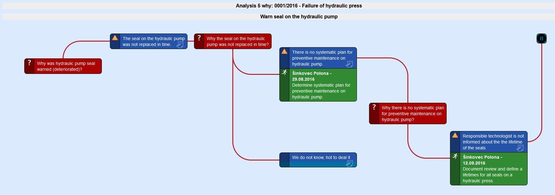 ACF - Analiza vzrokov za odpovedi strojev grafični pogled