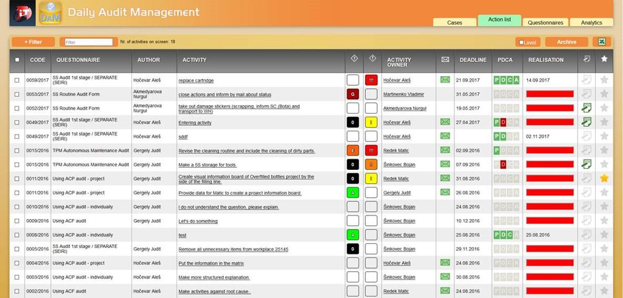 DAM - Daily Audit Management_ seznam aktivnosti