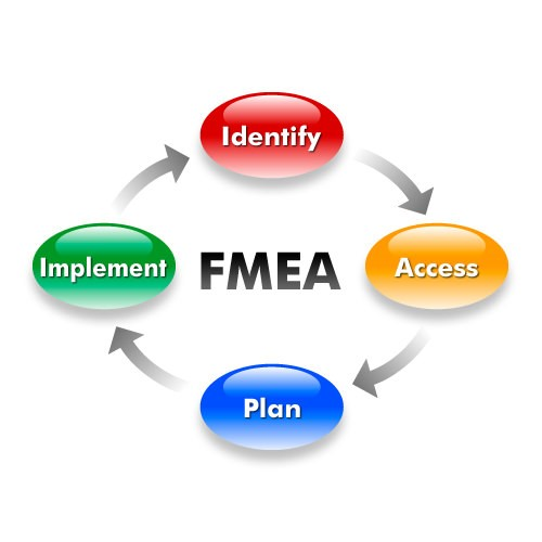 FMEA – Failure Modes and Effects Analysis