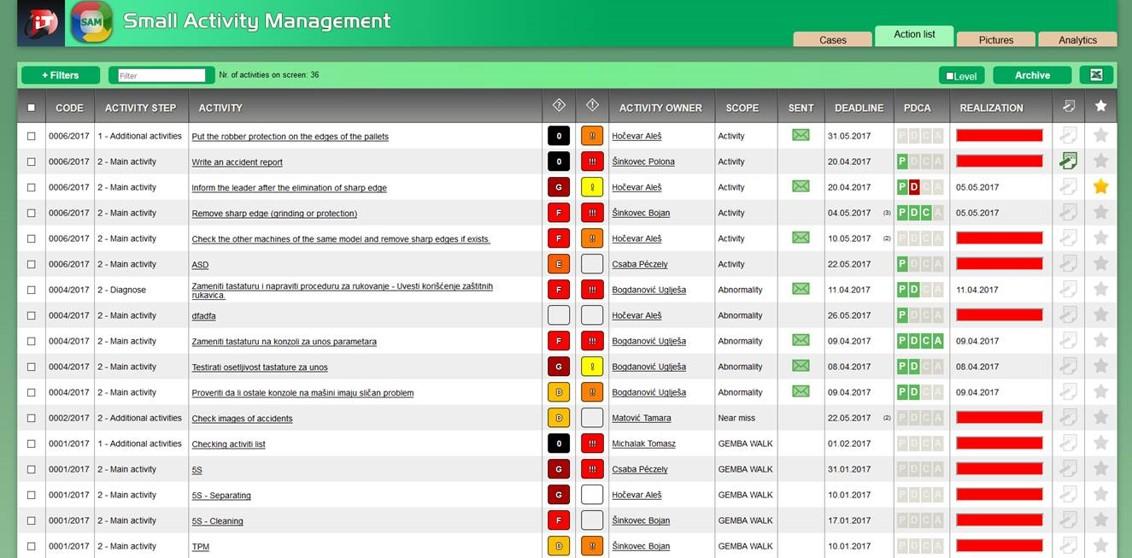 SAM Small Activity Management