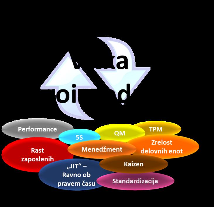 Orodja PSB podpirajo izvedbo svetovno najbolj razširjenih metod in orodij LEAN organizacije