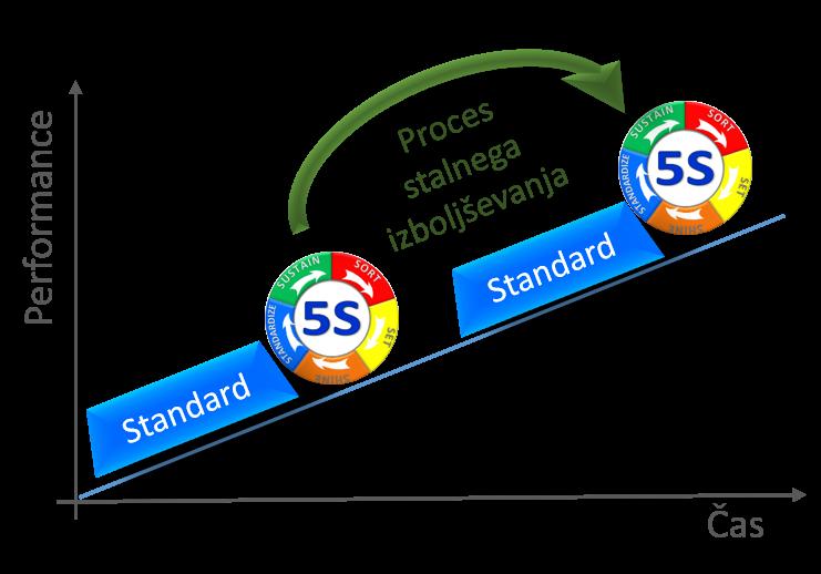 5S proces stalnega izboljševanja