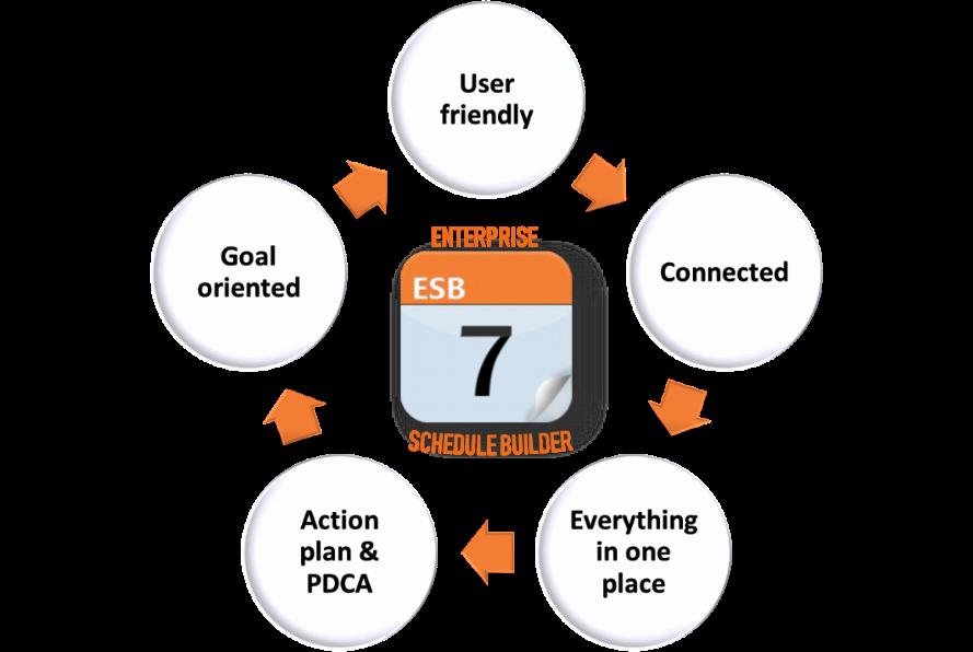 Z upoštevanjem teh nekaj nasvetov in z uporabo aplikacije  ESB – Enterprise Schedule Builder  lahko dramatično izboljšate učinkovitost vaših sestankov