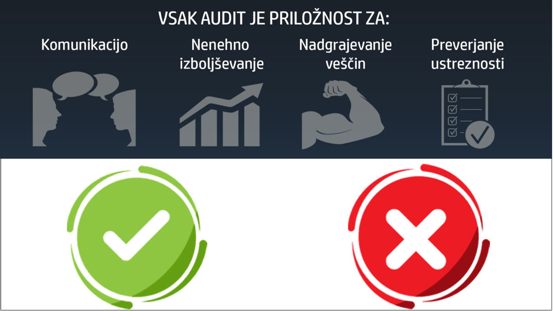 Digitalna rešitev za obvladovanje auditov
