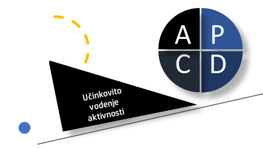 Cikel PDCA nam omogoča strukturirano vodenje aktivnosti