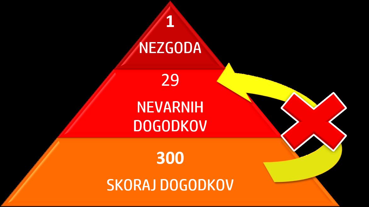 Heinrichova piramida ali trikotnik nezgod.