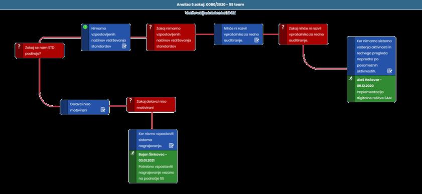 Prikaz analize 5 zakaj za ugotavljanje osnovnega vzroka pri enostavnem problemu