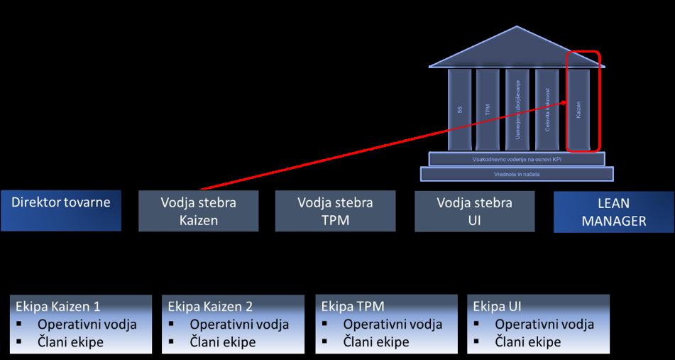 Primer LEAN ORGANIZACIJE, kjer nastopa LEAN MANAGER