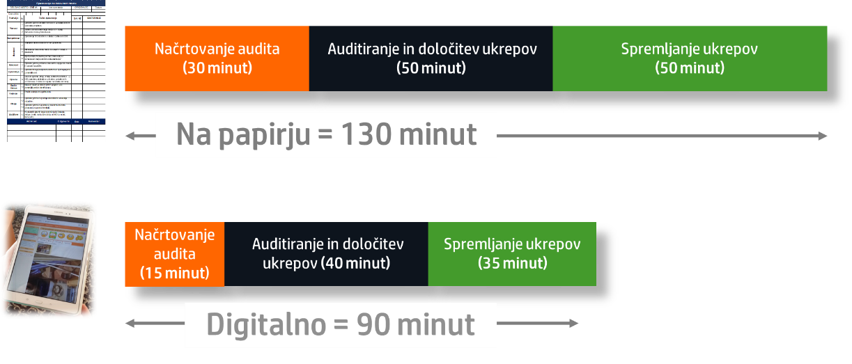 Primerjava časov med klasičnim in digitalnim izvajanjem auditov
