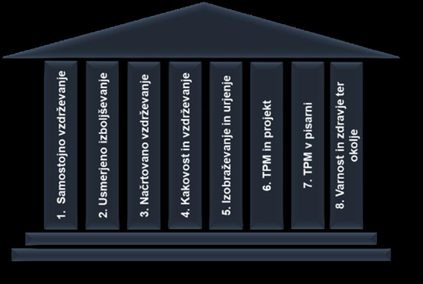 Samostojno vzdrževanje je le eden izmed stebrov (procesov) TPM
