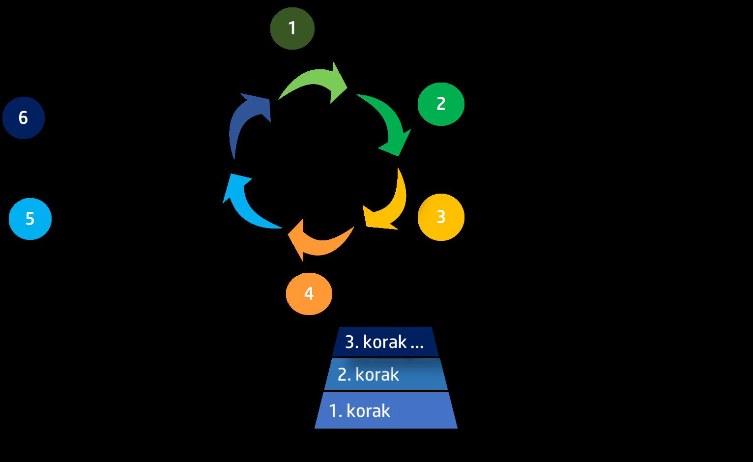 Uspešna izvedba TPM je odvisna od procesov, ki jih določajo stebri TPM