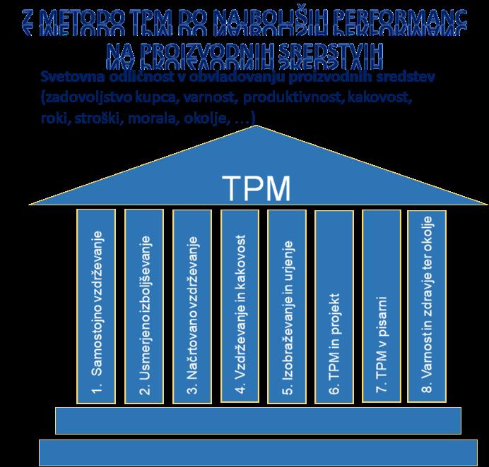 Novi pristopi pri izvajanju metode TPM – Total Productive Maintenance©